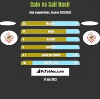 Caio vs Saif Nasir h2h player stats