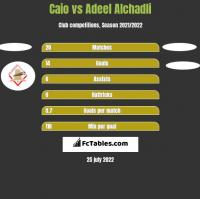 Caio vs Adeel Alchadli h2h player stats