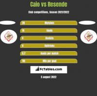 Caio vs Resende h2h player stats