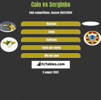 Caio vs Serginho h2h player stats