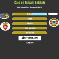 Caio vs Ismael Lekbab h2h player stats