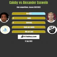 Caiuby vs Alexander Esswein h2h player stats