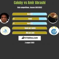 Caiuby vs Amir Abrashi h2h player stats