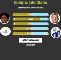 Caiuby vs Caleb Stanko h2h player stats