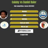 Caiuby vs Daniel Baier h2h player stats
