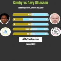 Caiuby vs Davy Klaassen h2h player stats