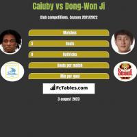 Caiuby vs Dong-Won Ji h2h player stats