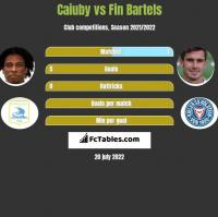 Caiuby vs Fin Bartels h2h player stats