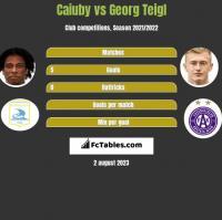 Caiuby vs Georg Teigl h2h player stats