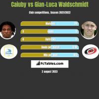 Caiuby vs Gian-Luca Waldschmidt h2h player stats