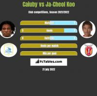 Caiuby vs Ja-Cheol Koo h2h player stats