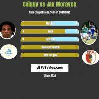 Caiuby vs Jan Moravek h2h player stats