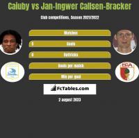 Caiuby vs Jan-Ingwer Callsen-Bracker h2h player stats