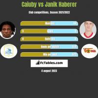 Caiuby vs Janik Haberer h2h player stats