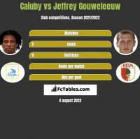Caiuby vs Jeffrey Gouweleeuw h2h player stats