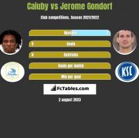 Caiuby vs Jerome Gondorf h2h player stats