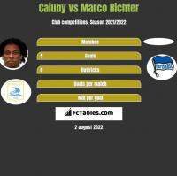 Caiuby vs Marco Richter h2h player stats