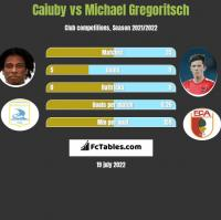 Caiuby vs Michael Gregoritsch h2h player stats