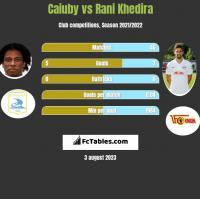 Caiuby vs Rani Khedira h2h player stats