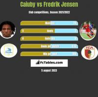 Caiuby vs Fredrik Jensen h2h player stats