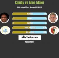 Caiuby vs Arne Maier h2h player stats