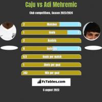 Caju vs Adi Mehremic h2h player stats