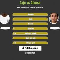 Caju vs Afonso h2h player stats