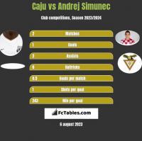 Caju vs Andrej Simunec h2h player stats