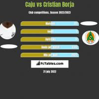 Caju vs Cristian Borja h2h player stats
