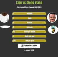 Caju vs Diogo Viana h2h player stats