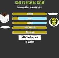 Caju vs Ghayas Zahid h2h player stats