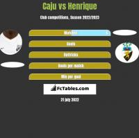 Caju vs Henrique h2h player stats