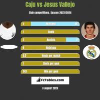 Caju vs Jesus Vallejo h2h player stats