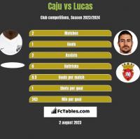 Caju vs Lucas h2h player stats
