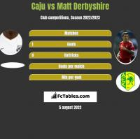Caju vs Matt Derbyshire h2h player stats