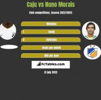 Caju vs Nuno Morais h2h player stats
