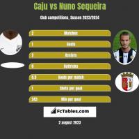 Caju vs Nuno Sequeira h2h player stats