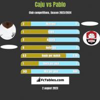 Caju vs Pablo h2h player stats