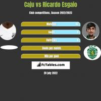 Caju vs Ricardo Esgaio h2h player stats