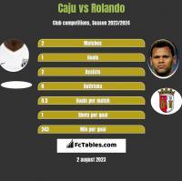 Caju vs Rolando h2h player stats