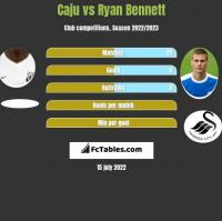 Caju vs Ryan Bennett h2h player stats