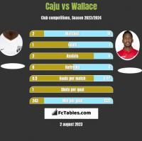 Caju vs Wallace h2h player stats