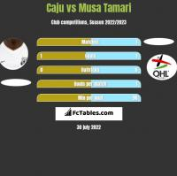 Caju vs Musa Tamari h2h player stats