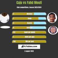 Caju vs Fahd Moufi h2h player stats