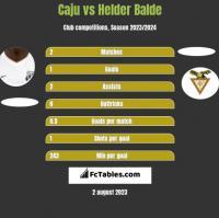 Caju vs Helder Balde h2h player stats