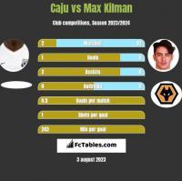 Caju vs Max Kilman h2h player stats