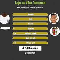 Caju vs Vitor Tormena h2h player stats