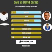 Caju vs David Carmo h2h player stats