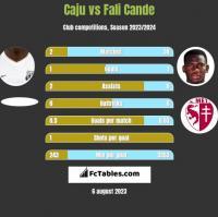 Caju vs Fali Cande h2h player stats
