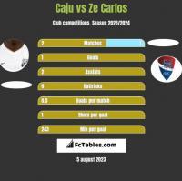 Caju vs Ze Carlos h2h player stats